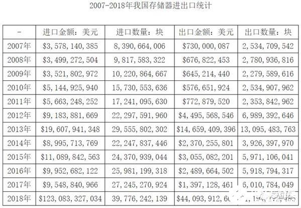 """國產存儲產業崛起 長江存儲有望在2023年趕""""英""""超""""美"""""""