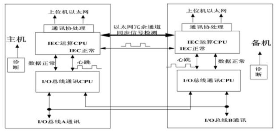 DCS系统选型的主要注意事项