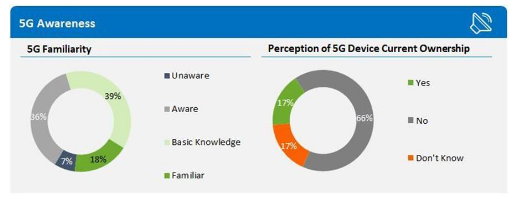 美国有四分之一的消费者将5G列为了重要功能