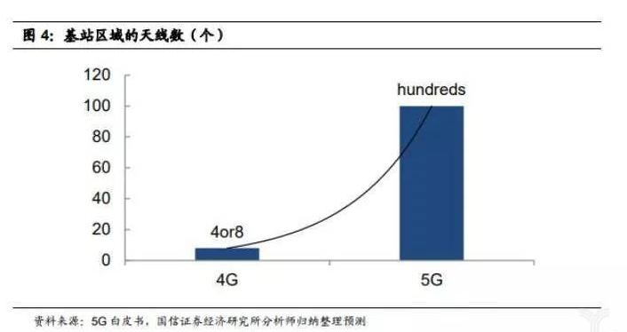 你会使用5G监控吗