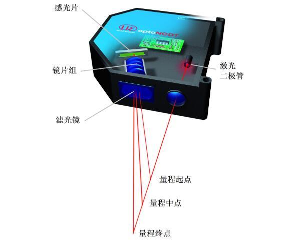 激光传感器工作原理_激光传感器应用