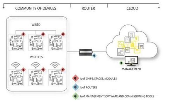 傳感器與云在物聯網上發生了什么