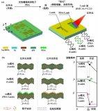 苏州医工所提出非制冷红外探测器灵敏度增强新方法