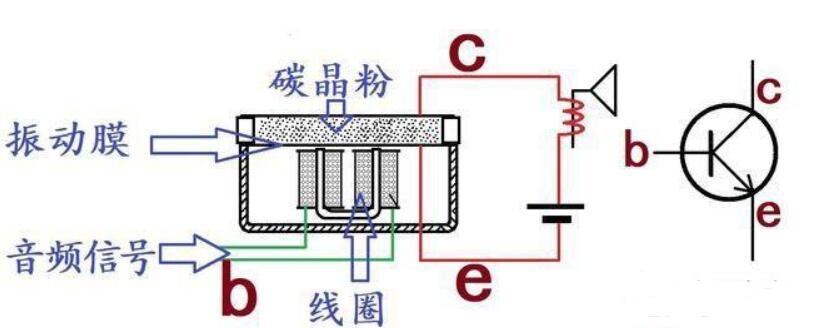 放大电路中的直流电源的作用