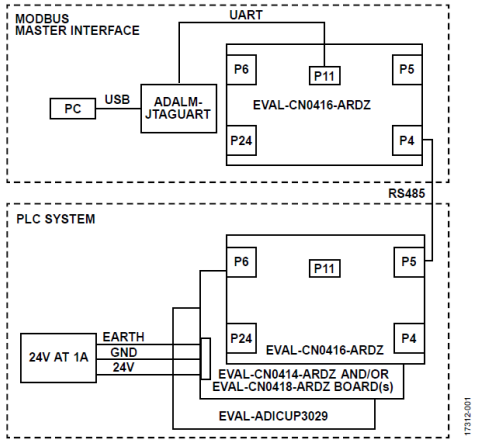 基于Modbus主機管控的PLC和DCS系統設計