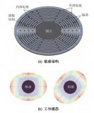 嵌套环MEMS陀螺的结构和工作原理