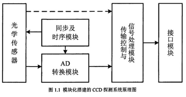 使用FPGA实现CCD探测系统的论文说明