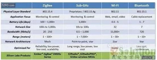 哪种无线技术更适合物联网领域