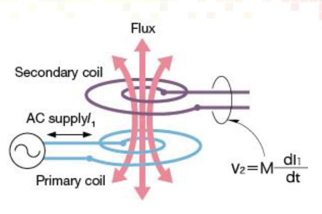 无线充电的原理详细资料说明
