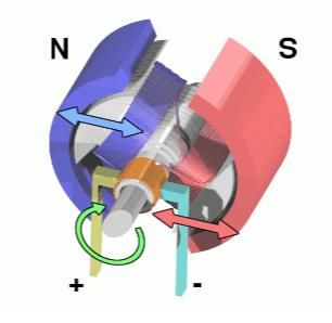 浅谈电动机工作模式分类及原理