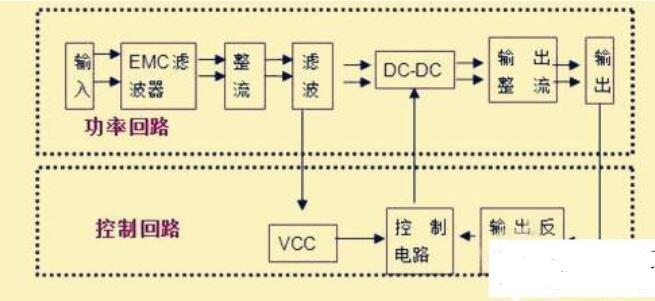 电源电路设计中滤波电容的选择