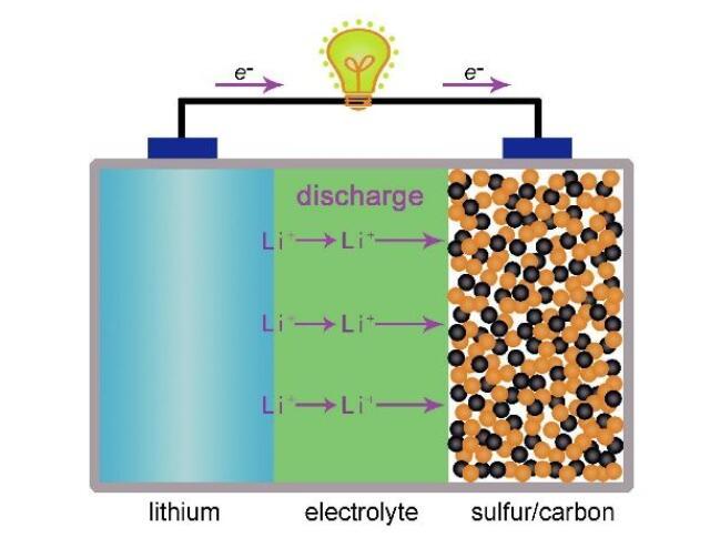 鋰硫電池的發展歷程及發展前景