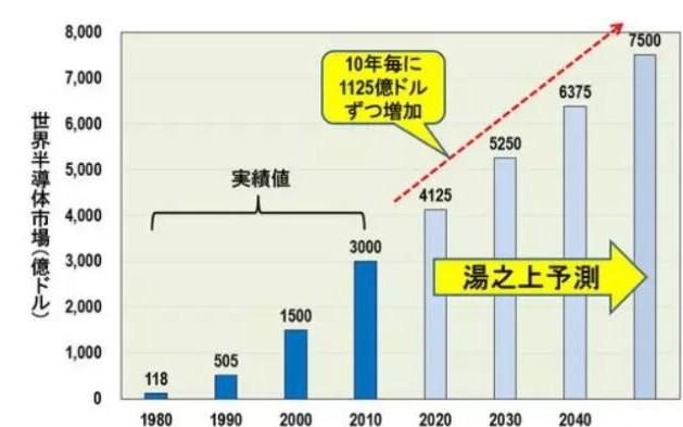 2045年半導體行業會是什么樣?