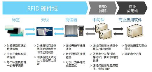 RFID中间件是什么东西