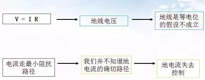 如何抑制PCB板的辐射干扰