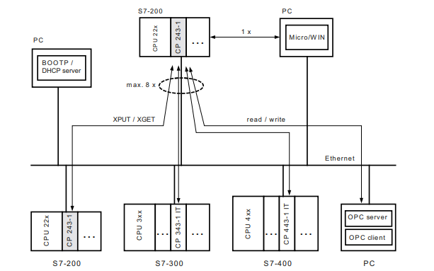 西門子S7200工業以太網CP243-1的操作說明免費下載