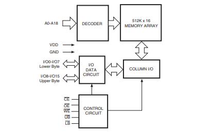 IS61WV51216ALL系列高速8M位靜態RAM的數據手冊免費下載
