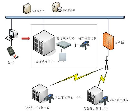 银行中哪一些地方可以用到RFID技术