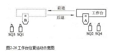 控制電路的自動往復運動示意圖