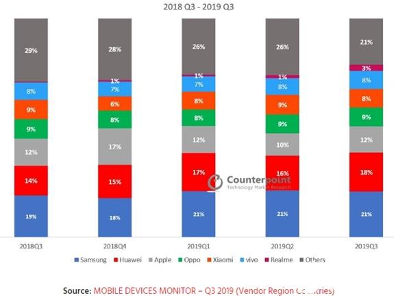 三季度手机出货量统计 前三大品牌依然是三星、华为和苹果