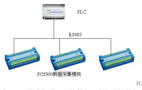 几个PLC中模拟量的采集