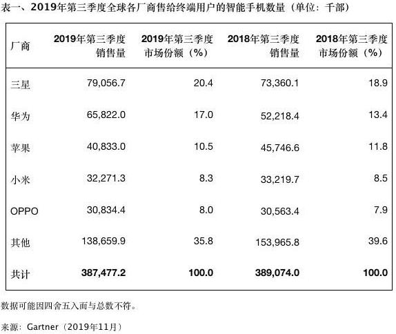 Q3全球手机手机销量 华为增长苹果下滑