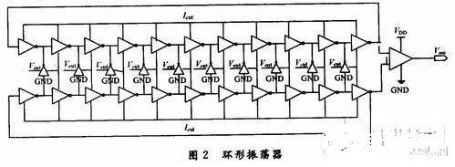 交叉耦合电流饥饿型VCO设计实现降低时钟频率的相位噪声
