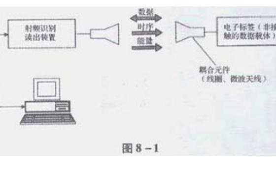 RFID是什么RFID基础知识详细资料说明