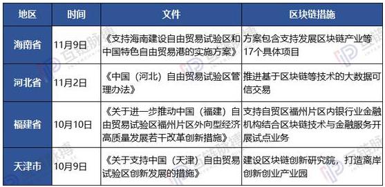 中国企业用区块链做了哪一些
