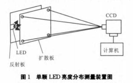 如何使用数字图像分析技术提高LED照明的光源均匀度设计方案说明