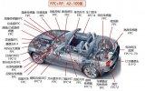 全球汽车用FPC市场规模分析