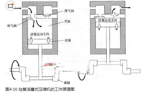 往复活塞式压缩机的工作原理_往复活塞式压缩机的特点