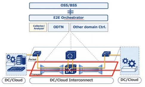 运营商利用光网络来构建数据中心将是未来发展趋势
