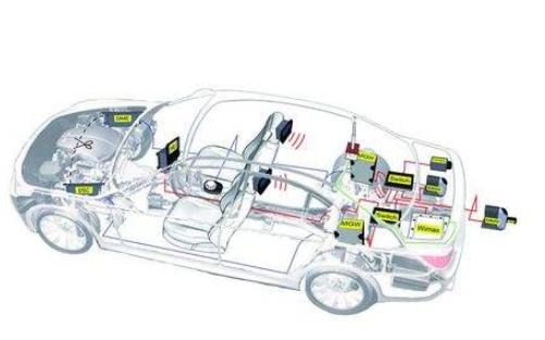 传感器在汽车制造中到底有什么样的应用详细论文说明