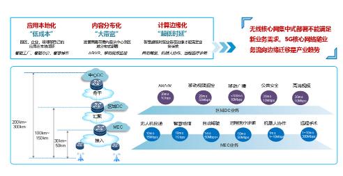 运营商的5G MEC承载网络还面临哪些新挑战