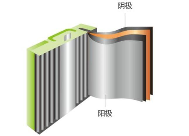 铝离子电池工作原理_铝离子电池应用