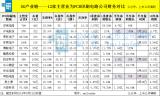 5G产业链里面关于PCB板块的公司整体涨幅最大