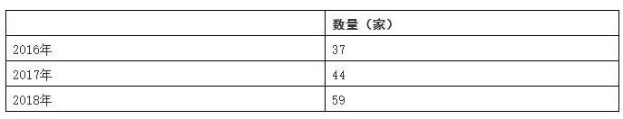 中国人工智能芯片行业的规模怎样