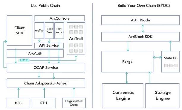 区块链入门开发工具Forge介绍