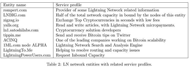 闪电网络用在经济上还存在一些不合理的因素
