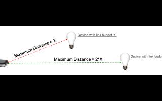 不同的因素對通信距離會產生不同的影響