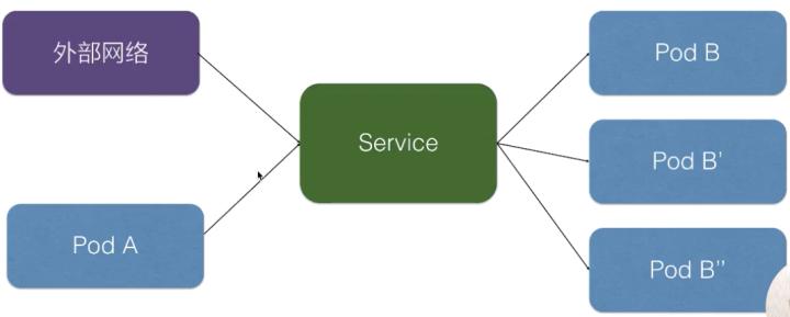 从零开始入门 | Kubernetes 中的服务发现与负载均衡