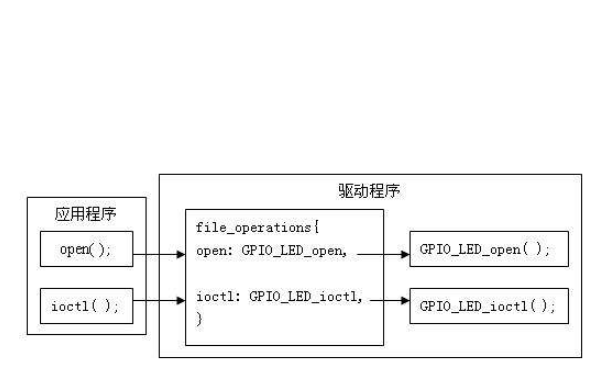 Linux鐨凩EDS GPIO椹卞姩绋嬪簭鍏嶈垂涓嬭浇