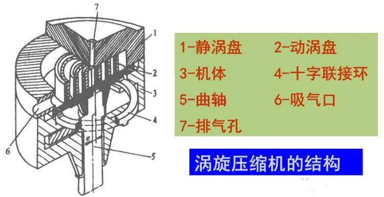涡旋压缩机结构图_涡旋压缩机优缺点