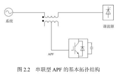 有源电力滤波器的结构特征和基本原理及进行优化