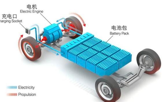 電動汽車的電池你懂多少?這篇文章讓你不盲目