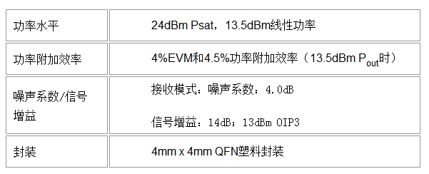 Qorvo?利用緊湊型5G天線技術加速n258頻段的5G網絡部署