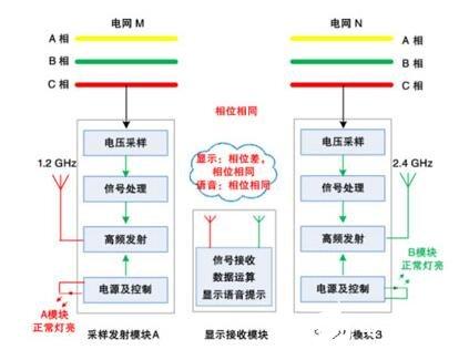 高压核相器工作原理_高压核相器的特点