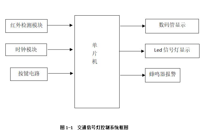 使用單片機設計交通信號燈控制系統的報告說明
