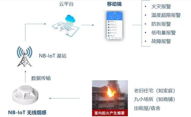 怎樣制作一套NB-IoT無線火災報警系統